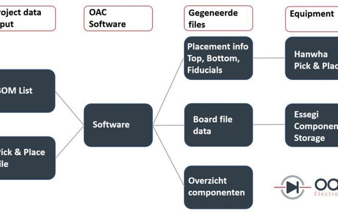 elektronica productie software